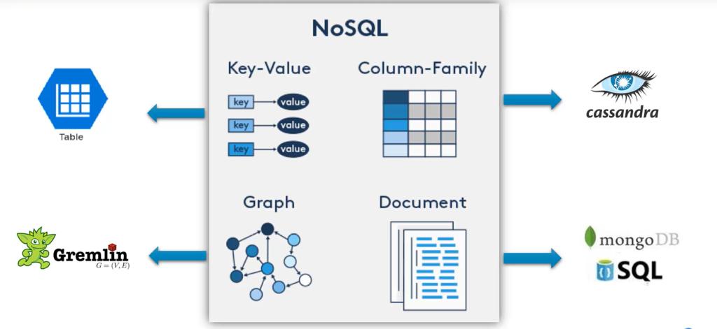 Cosmos DB - Multi Model 5 APIs